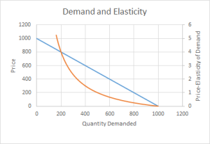 A graph of demand and price-elasticity of demand