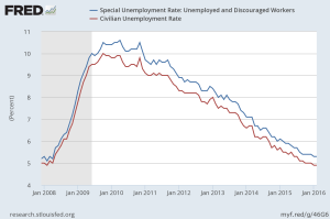 Unemployment rate with and without discouraged workers. Note the spread, which ballooned during the recession.